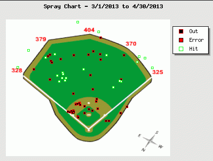 Todd Frazier April Spray Chart
