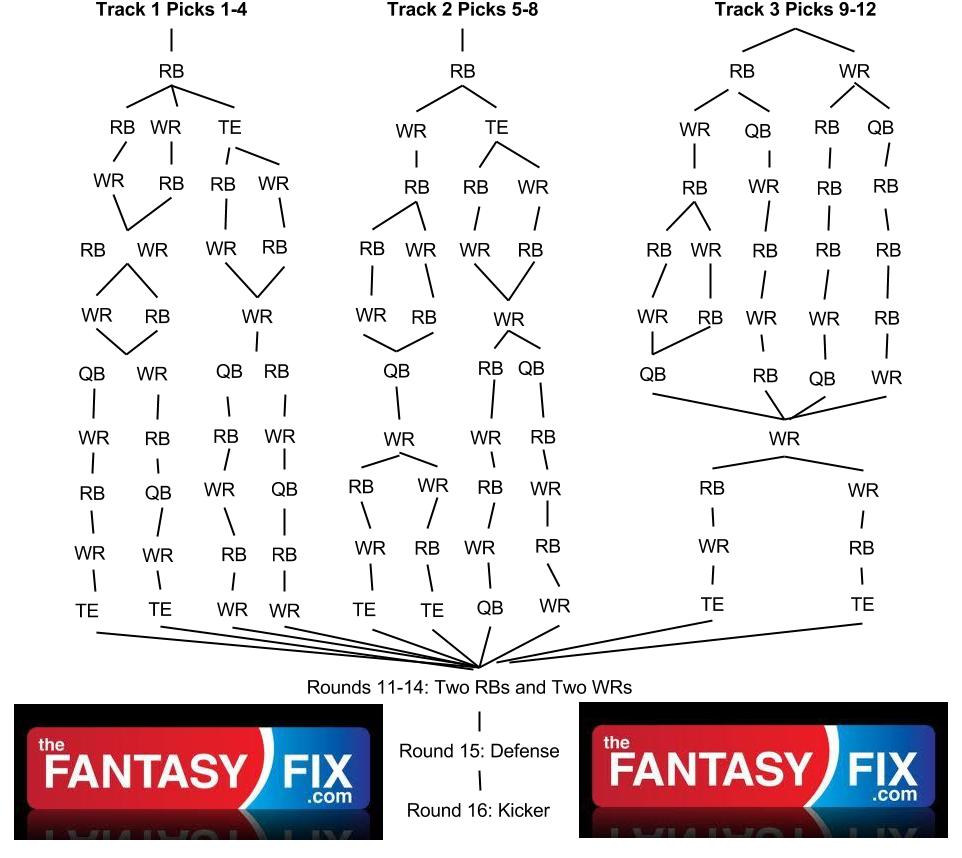 2013 Fantasy Football Draft Strategy: 12-Team Snake Draft Flow Chart