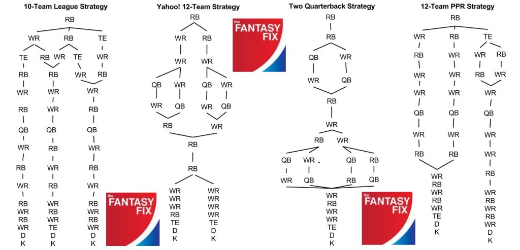 2013 Football Flow Charts (Extras) (1)