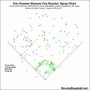 Hosmer Spray Chart (June 1st to August 20th)
