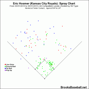 Hosmer Spray Chart