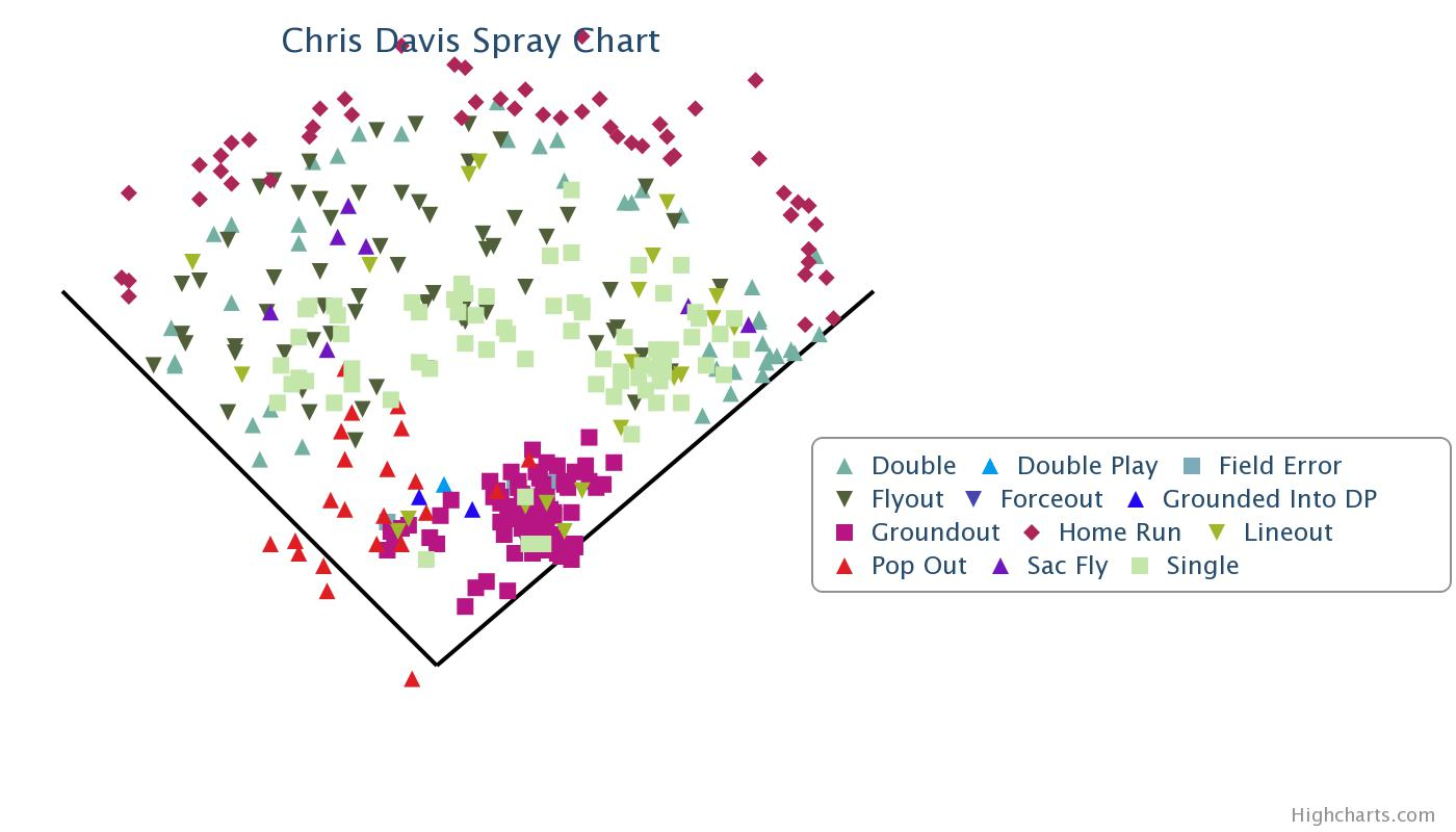 Chris Davis - Spray Chart