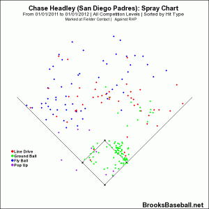 Chase  Headley vs RHP 2011