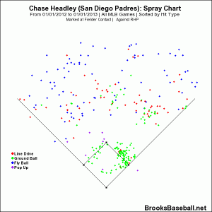 Chase  Headley vs RHP 2012