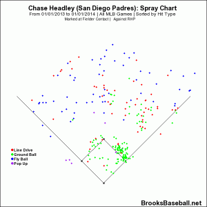 Chase  Headley vs RHP 2013