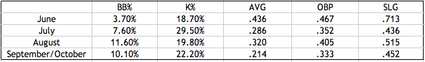 Puig's Monthly Splits