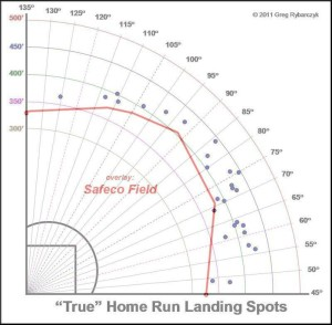 Cano's 2013 home runs on a Safeco overlay