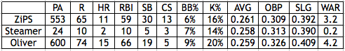 Polanco Projections