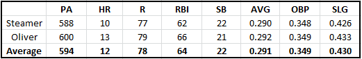 Reyes' 2014 Projections