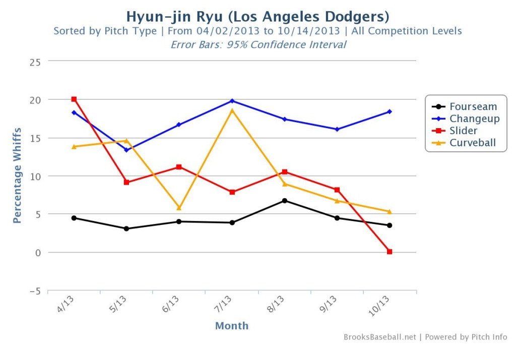Hyun-jin  Ryu Whiff Percentage
