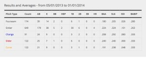 Porcello vs. righties May 2013-Oct 2013
