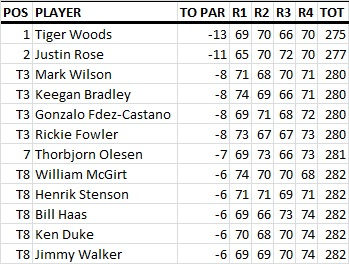 Bay_Hill_Results