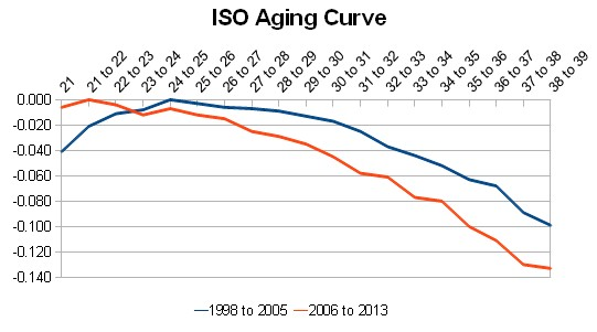 ISO Aging Curve
