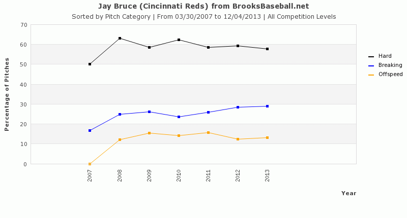 jay_bruce_pitches_seen
