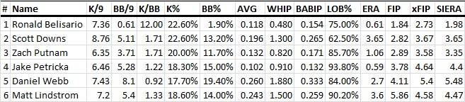 White Sox bullpen over the last 30 days