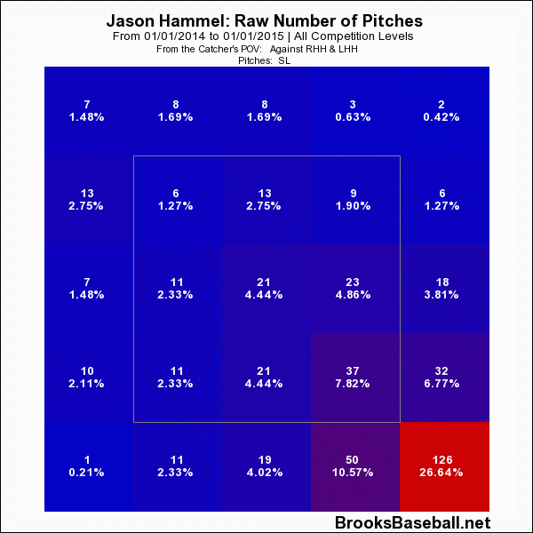Jason  Hammel Slider Zone