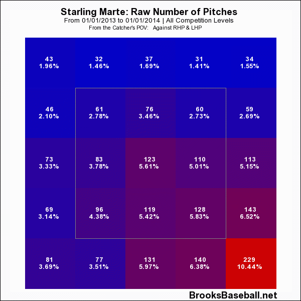 Starling  Marte 2013 Zone Profile