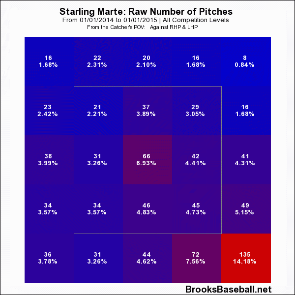 Starling  Marte 2014 Zone Profile