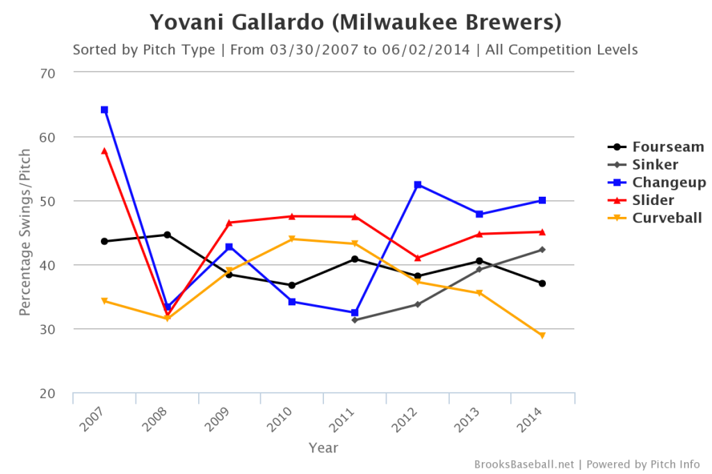 Yovani  Gallardo Swing Rate