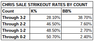 Chris  Sale Strikeout Rates
