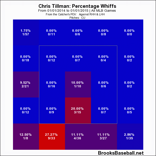 Chris  Tillman Curve Whiff Rate