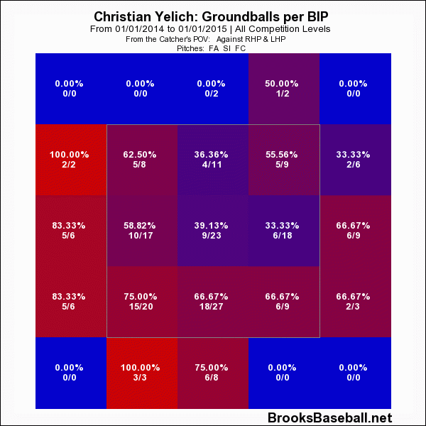 Christian  Yelich Groundballs Against Hard Stuff