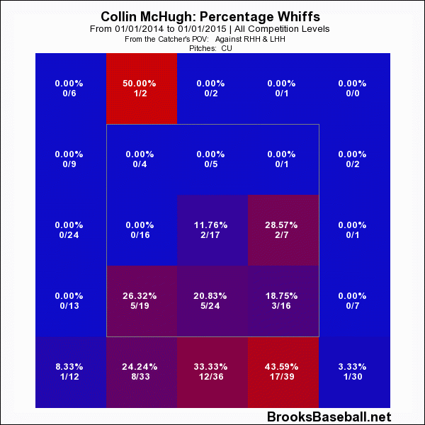 Colin McHugh Curve Whiff Rate