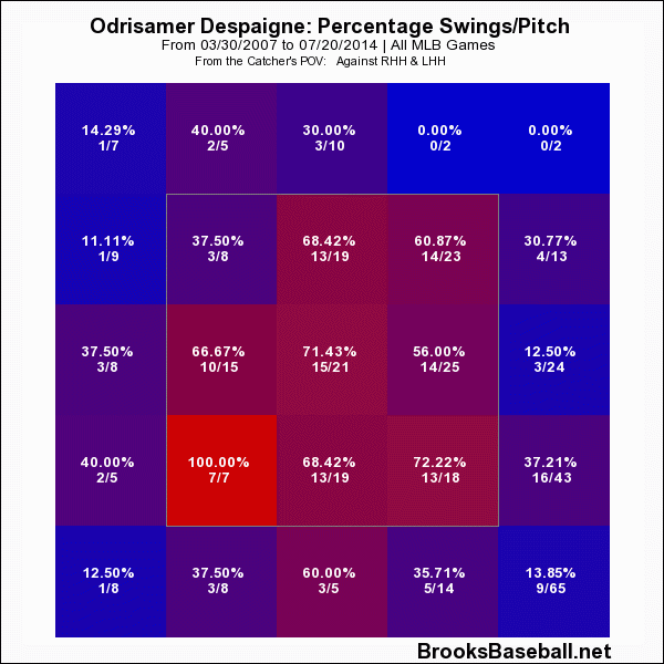 Odrisamer  Despaigne Swing Rate