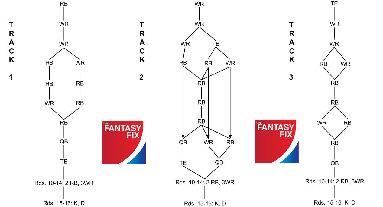 2014 Fantasy Football: Snake Draft Flow Chart | TheFantasyFix com
