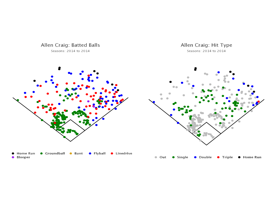 Allen  Craig Batted Ball Data (1)