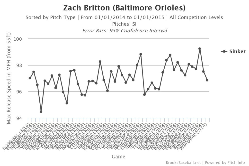 Zach  Britton Peak Velocity