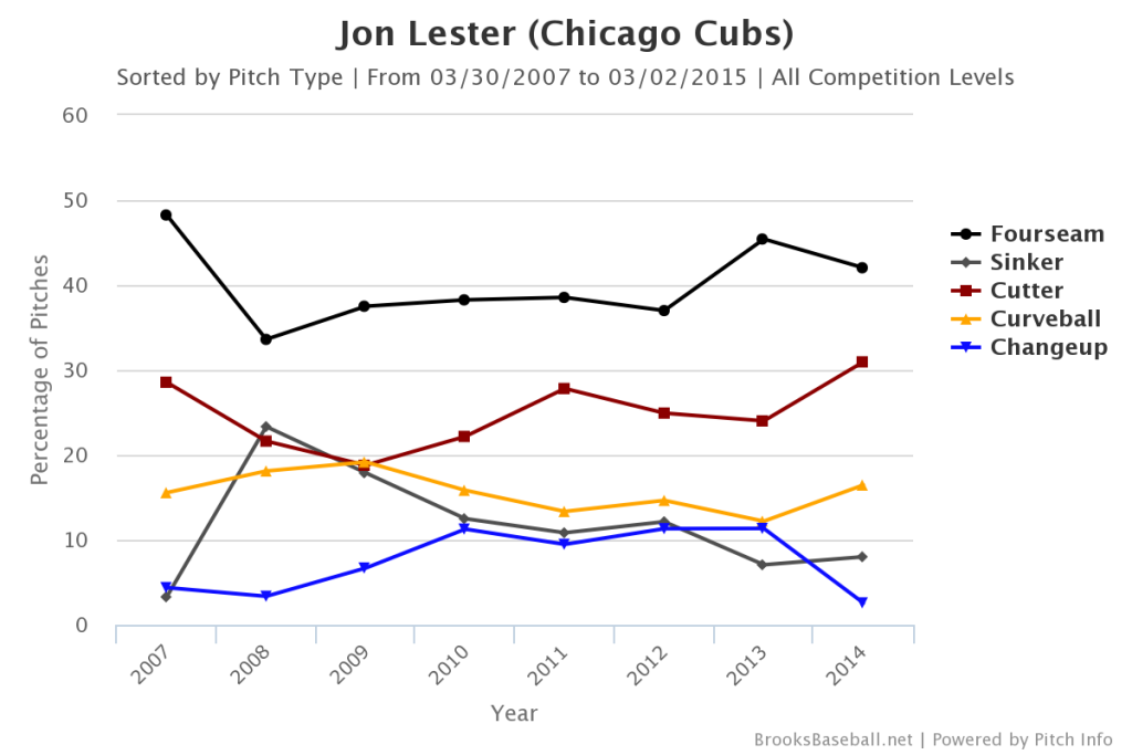 Lester Pitch Mix