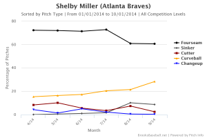 Shelby  Miller Pitch Mix