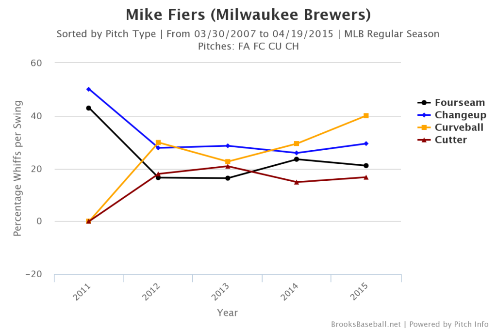 Mike  Fiers Whiff Rates