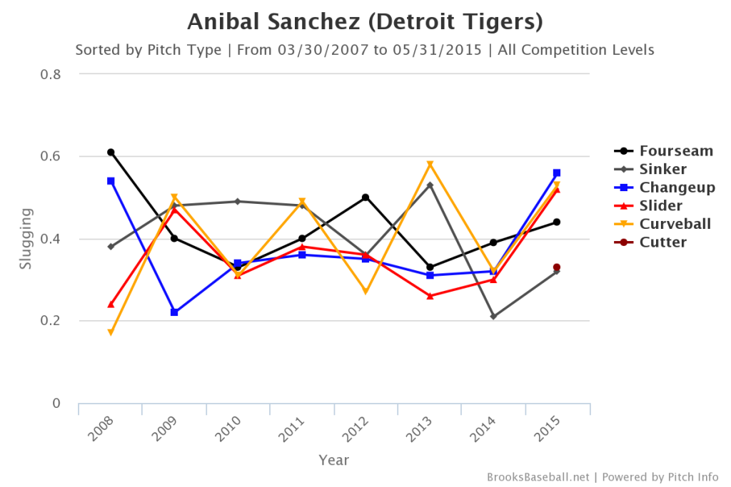 Anibal  Sanchez SLG