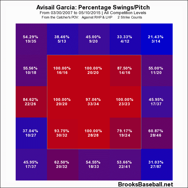 Avisail  Garcia Swing Rate