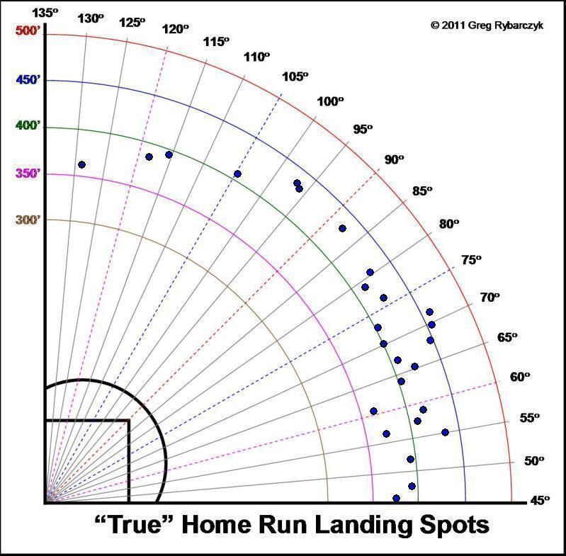 Carlos  Gonzalez Home Runs