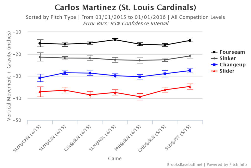 Carlos  Martinez Vertical Movement