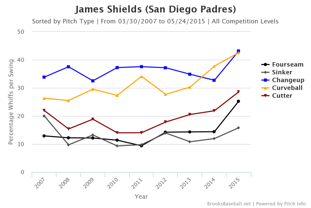 James  Shields Whiff Rates
