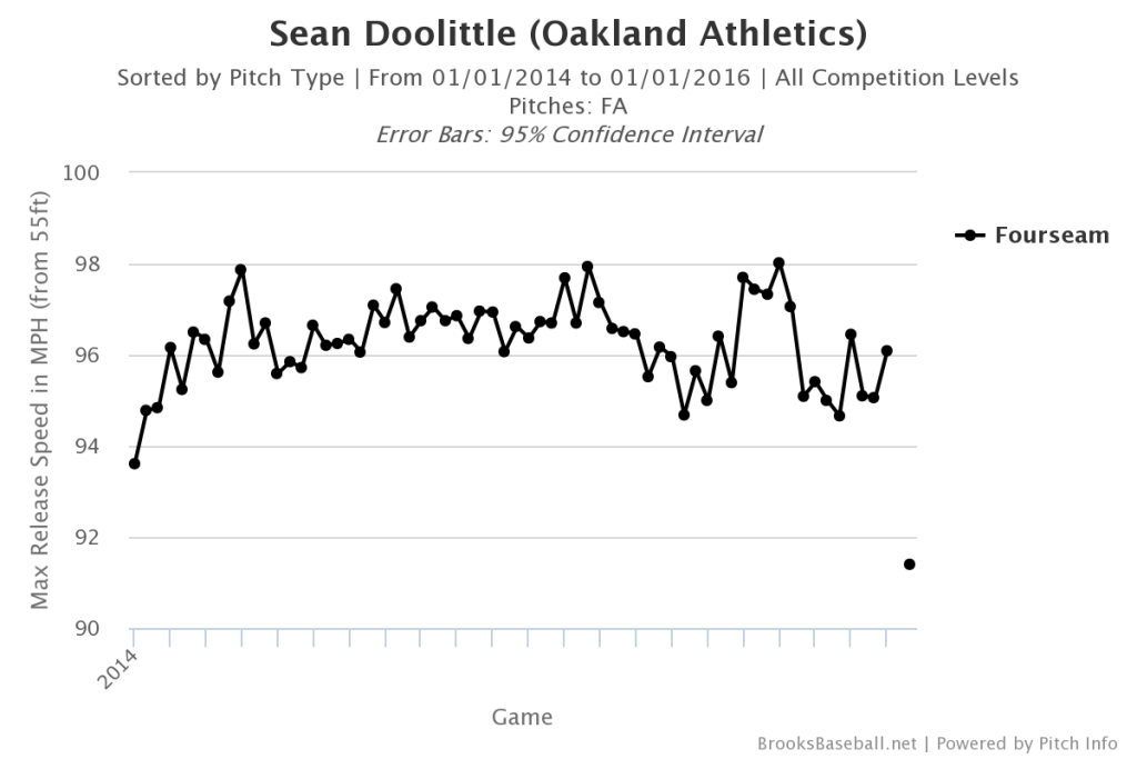Sean  Doolittle Velocity