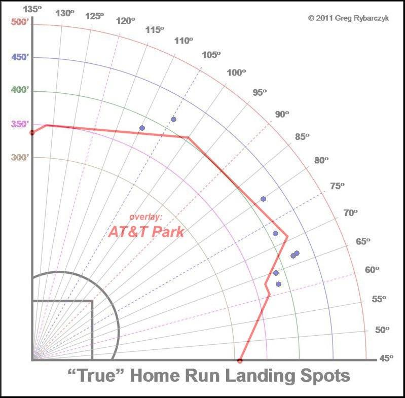 Brandon  Crawford Home Runs