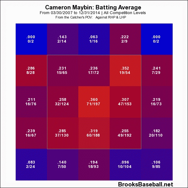 Cameron  Maybin Career Batting Average