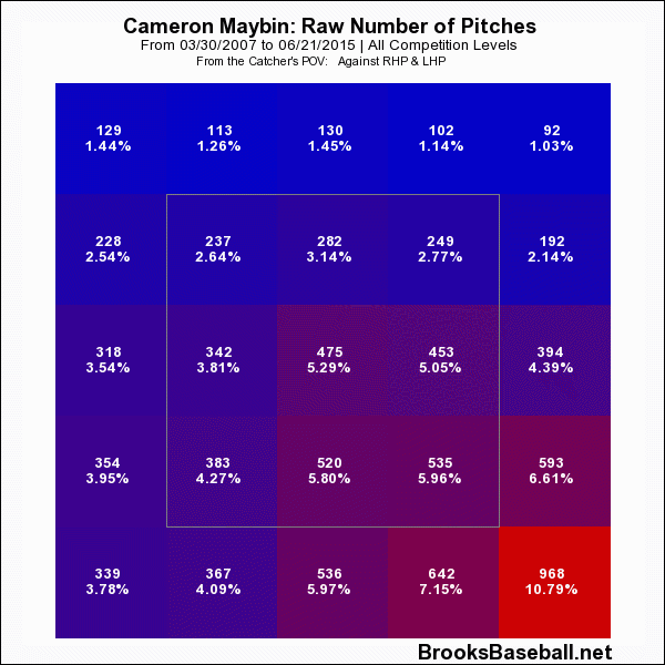 Cameron  Maybin Zone Profile