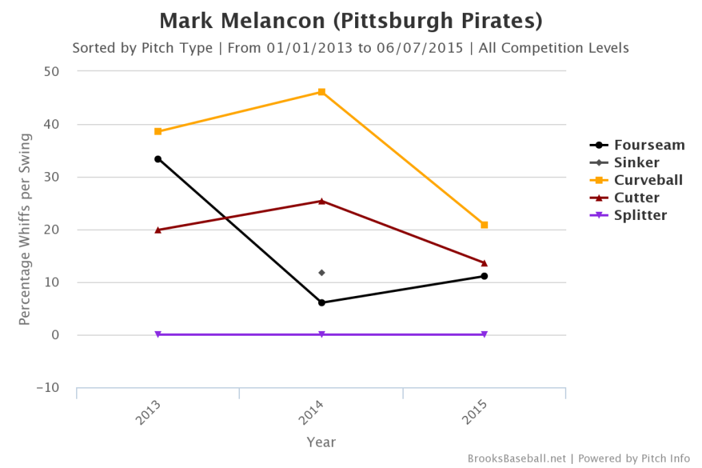 Mark  Melancon Whiffs