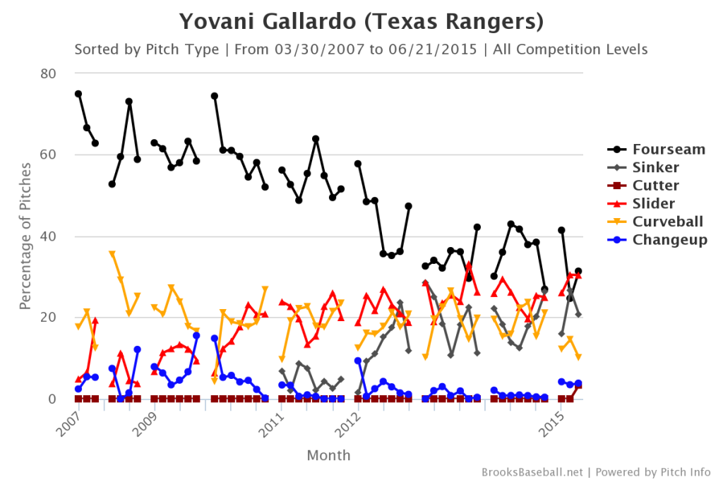 Yovani  Gallardo Pitch Mix