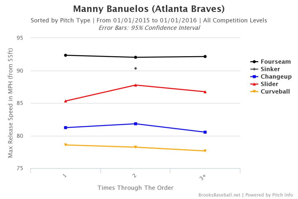 Manny  Banuelos Velo by Inning