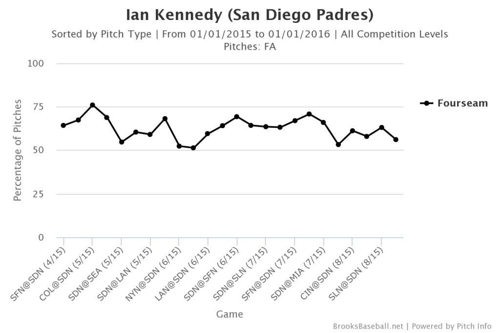 Ian Kennedy Fastball Usage