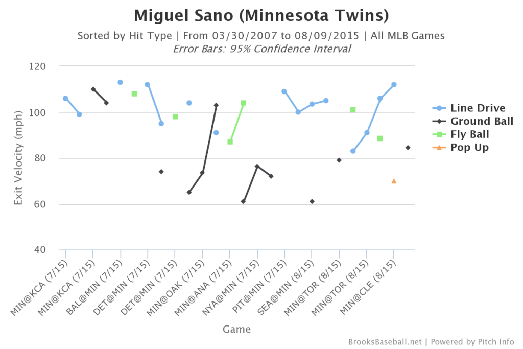 Miguel  Sano Batted Ball Speed