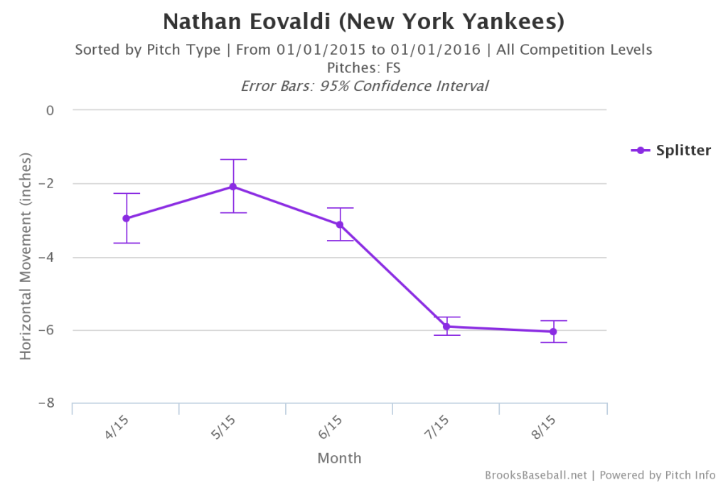 Nathan Eovaldi Splitter Movement