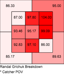 Grichuk velo breakdown